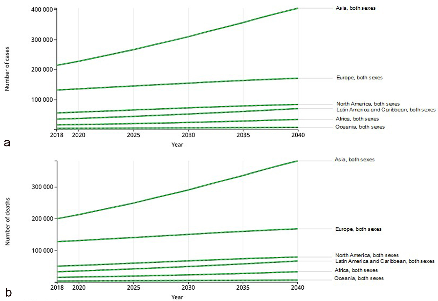 Epidemiology of Pancreatic Cancer: Global Trends, Etiology