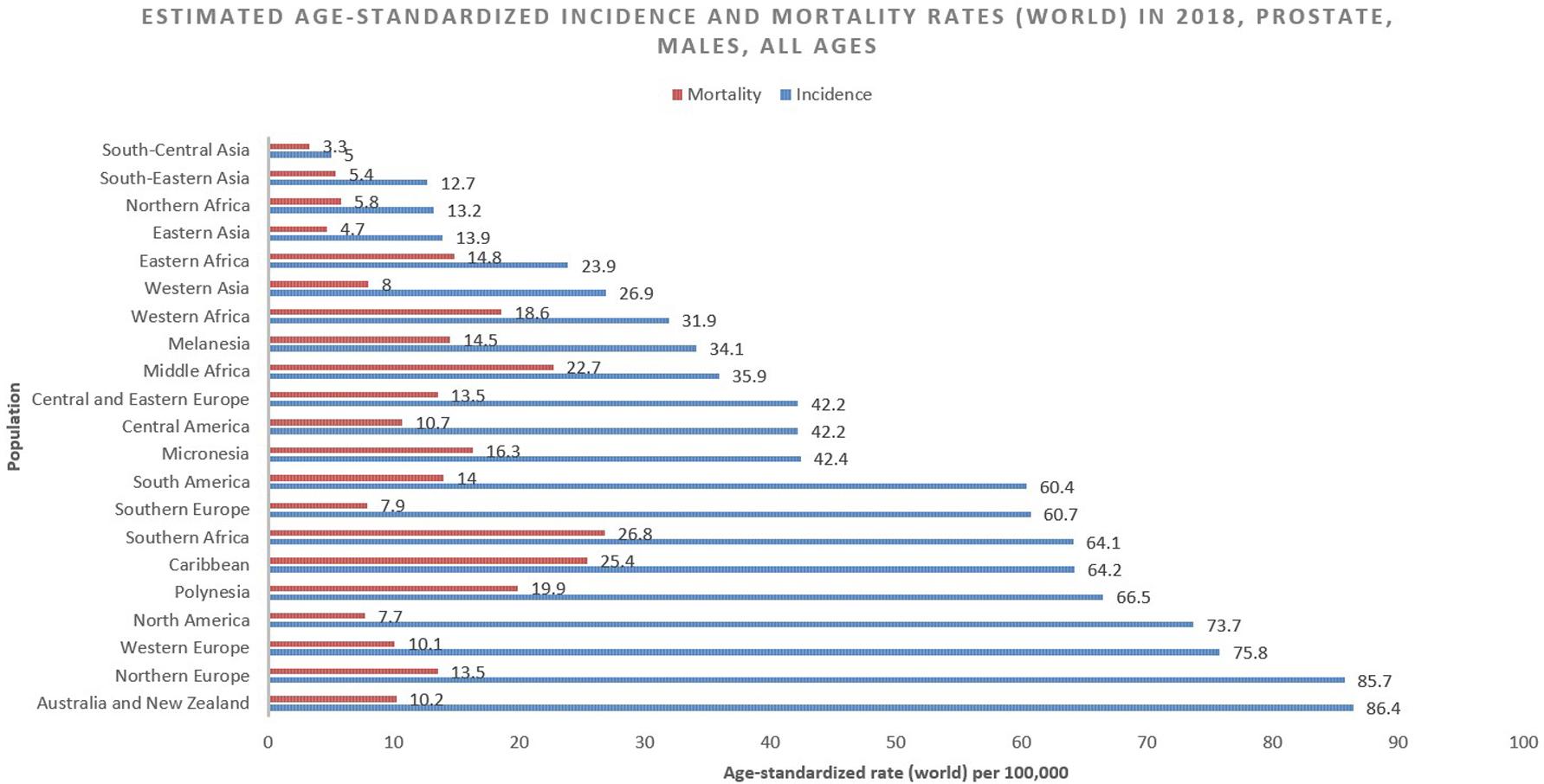 Epidemiology of Prostate Cancer | Rawla | World Journal of